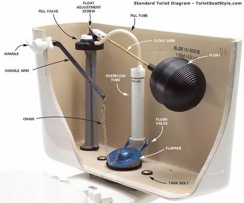 Toilet System Schematic
